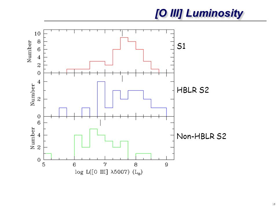 [O III] Luminosity S1 HBLR S2 Non-HBLR S2 [flash this up very quickly]